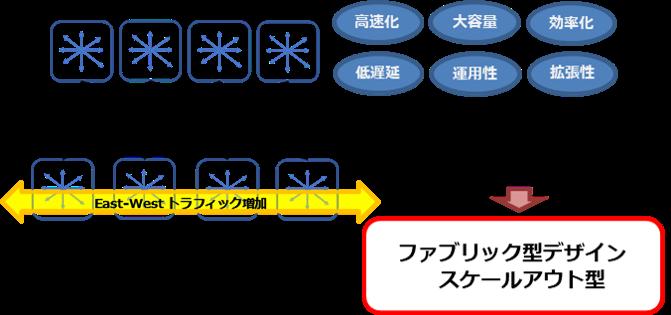 データセンターネットワーク_01.png