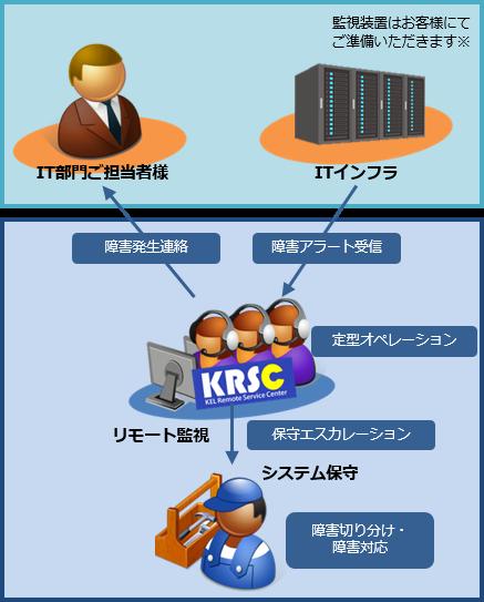 リモート監視サービス_02.png