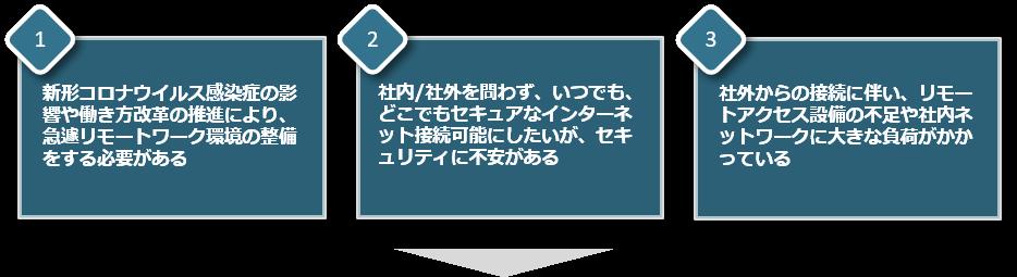 ゼロトラストセキュリティ_01.png